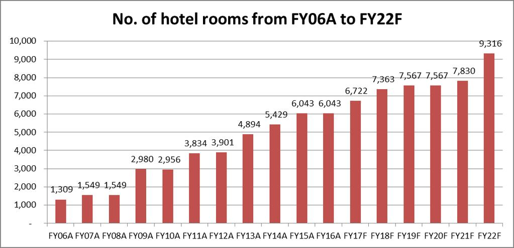 Figure 6: Number of hotel rooms