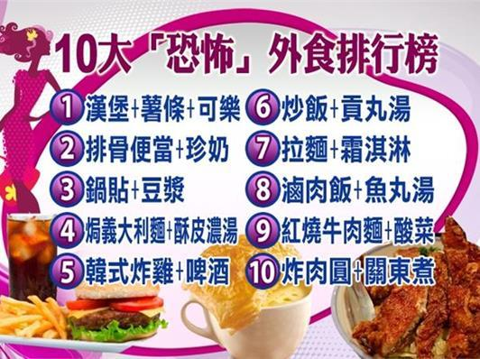 我們的飲食 Eat a high sugar diet 高糖 Eat a high sat fat diet 高油 Eat a low fiber diet 低纖維 Eat a chronic low acid diet