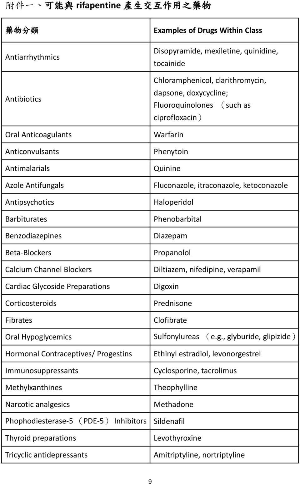 analgesics Examples of Drugs Within Class Disopyramide, mexiletine, quinidine, tocainide Chloramphenicol, clarithromycin, dapsone, doxycycline; Fluoroquinolones (such as ciprofloxacin) Warfarin