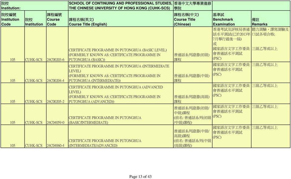 (BASIC)) CERTIFICATE PROGRAMME IN PUTONGHUA (INTERMEDIATE LEVEL) (FORMERLY KNOWN AS: CERTIFICATE PROGRAMME IN PUTONGHUA (INTERMEDIATE)) CERTIFICATE PROGRAMME IN PUTONGHUA (ADVANCED LEVEL) (FORMERLY