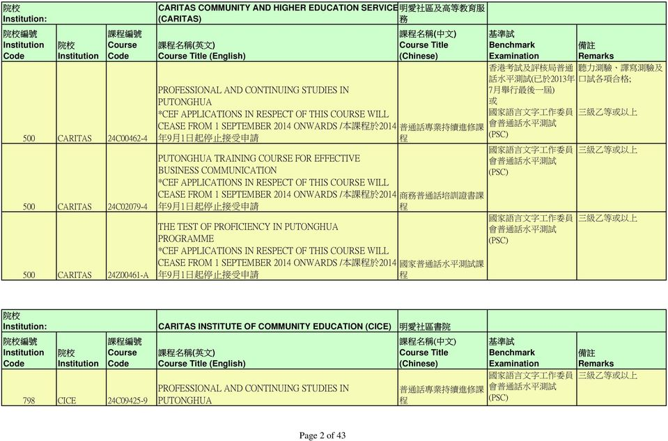 PUTONGHUA TRAINING COURSE FOR EFFECTIVE BUSINESS COMMUNICATION *CEF APPLICATIONS IN RESPECT OF THIS COURSE WILL CEASE FROM 1 SEPTEMBER 2014 ONWARDS / 本 課 程 於 2014 商 務 普 通 話 培 訓 證 書 課 年 9 月 1 日 起 停 止