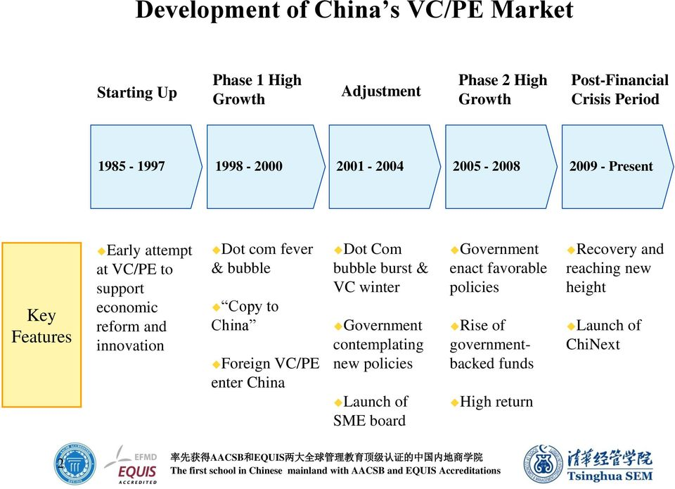 com fever & bubble Copy to China Foreign VC/PE enter China Dot Com bubble burst & VC winter Government contemplating new policies Launch
