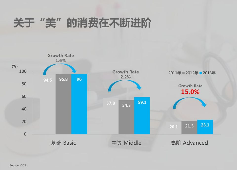 1 2011 年 2012 年 2013 年 Growth Rate 15.0% 20 0 20.