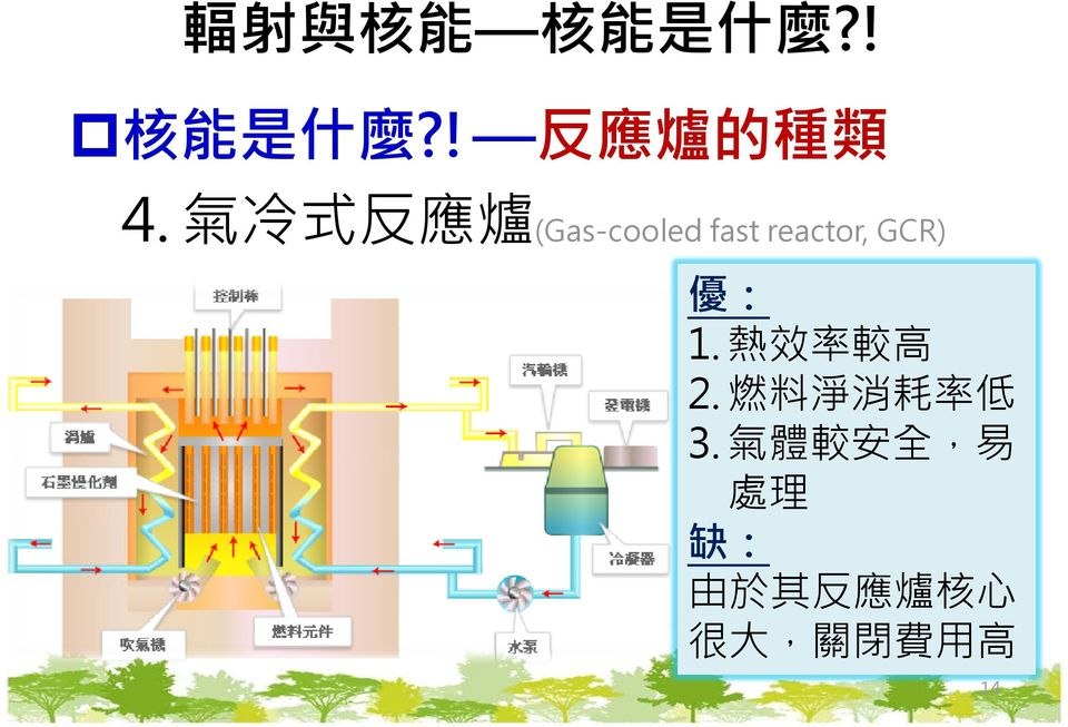 (Gas cooled fast reactor, reactor GCR) 優 1 熱效率較高 1.