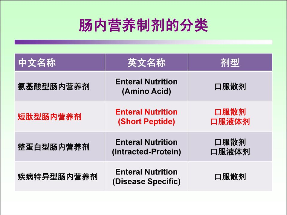 Nutrition (Short Peptide) Enteral Nutrition (Intracted-Protein) Enteral