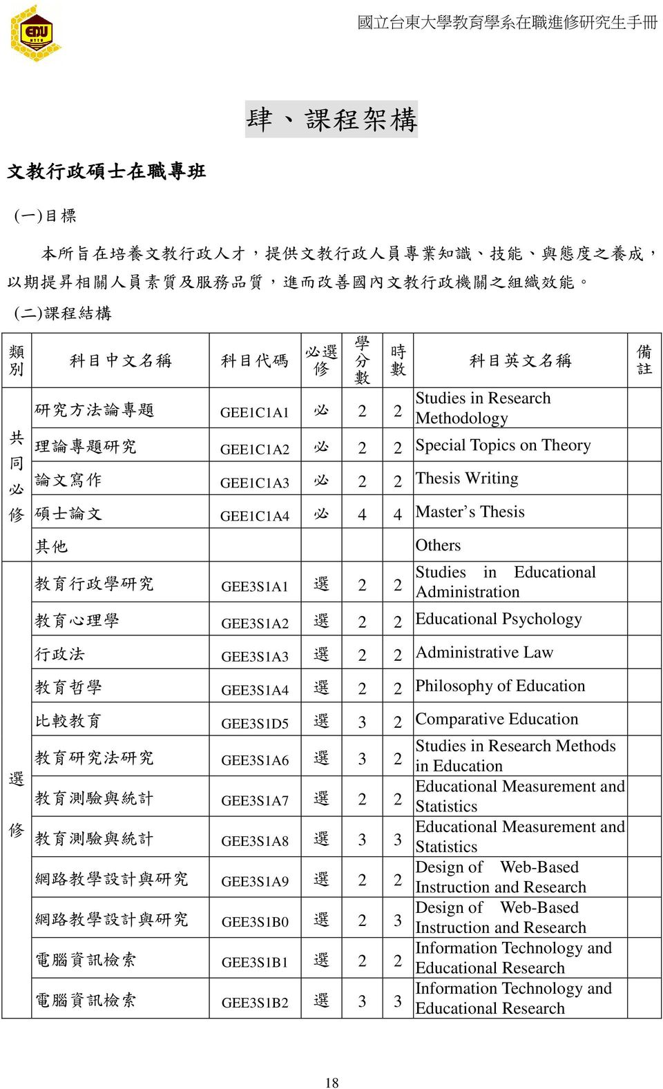 Writing 碩 士 論 文 GEE1C1A4 必 4 4 Master s Thesis 其 他 教 育 行 政 學 研 究 GEE3S1A1 選 2 2 Others Studies in Educational Administration 教 育 心 理 學 GEE3S1A2 選 2 2 Educational Psychology 行 政 法 GEE3S1A3 選 2 2