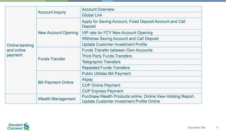 Customer Investment Profile Funds Transfer between Own Accounts Third Party Funds Transfers Telegraphic Transfers Repeated Funds Transfers Public Utilities
