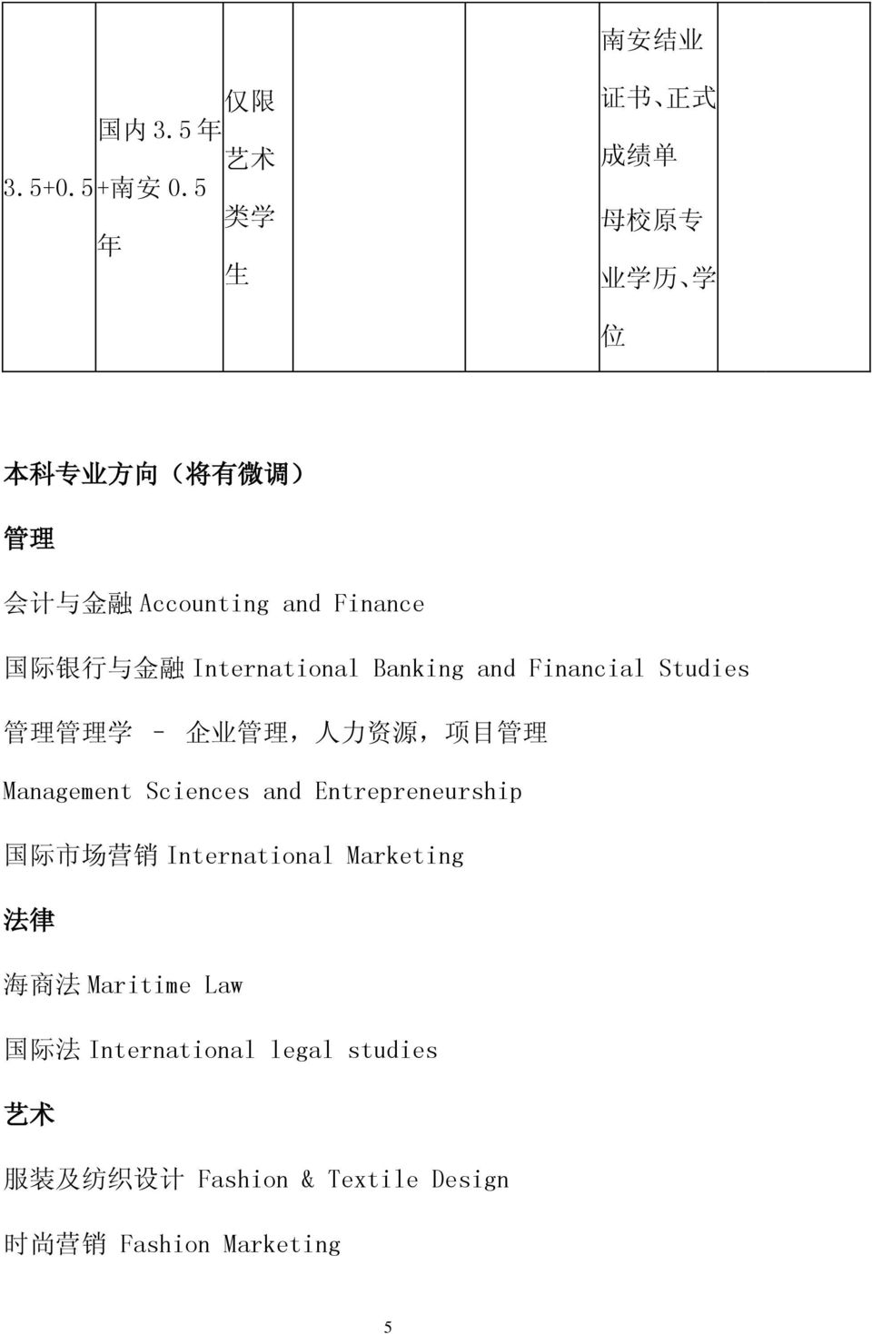 与 金 融 International Banking and Financial Studies 管 理 管 理 学 企 业 管 理, 人 力 资 源, 项 目 管 理 Management Sciences and