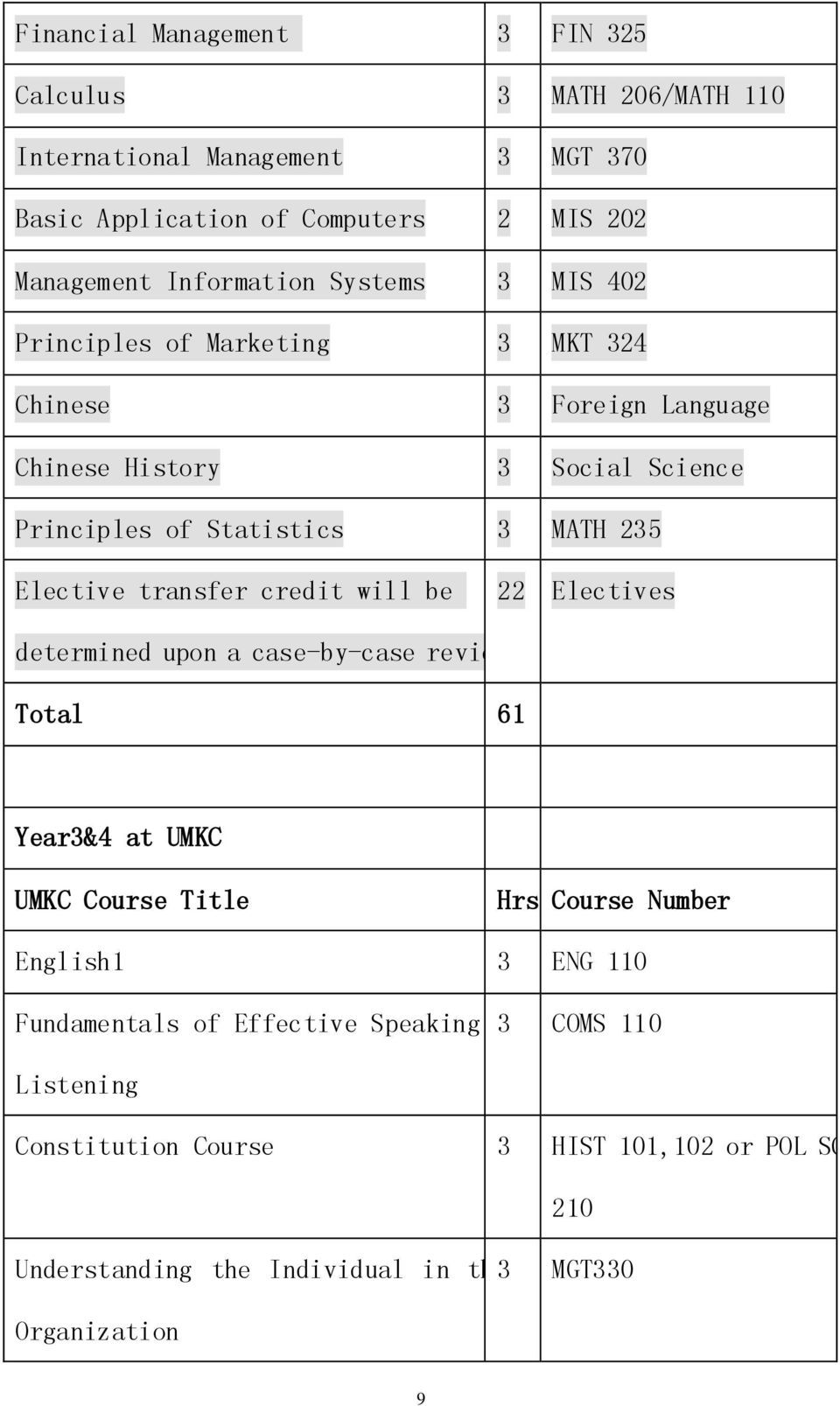 transfer credit will be 22 Electives determined upon a case-by-case review Total 61 Year3&4 at UMKC UMKC Course Title Hrs Course Number English1 3 ENG 110