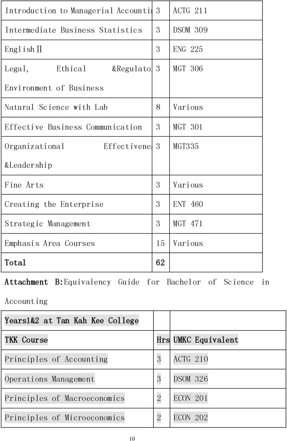 460 Strategic Management 3 MGT 471 Emphasis Area Courses 15 Various Total 62 Attachment B:Equivalency Guide for Bachelor of Science in Accounting Years1&2 at Tan Kah Kee College