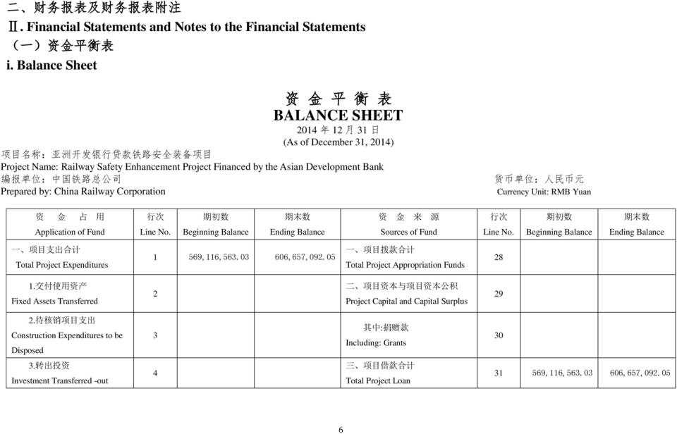 Development Bank 编 报 单 位 : 中 国 铁 路 总 公 司 Prepared by: China Railway Corporation 货 币 单 位 : 人 民 币 元 Currency Unit: RMB Yuan 资 金 占 用 行 次 期 初 数 期 末 数 资 金 来 源 行 次 期 初 数 期 末 数 Application of Fund Line No.