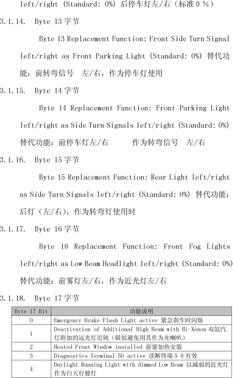 Byte 14 字 节 Byte 14 Replacement Function: Front Parking Light left/right as Side Turn Signals left/right (Standard: 0%) 替 代 功 能 : 前 停 车 灯 左 / 右 作 为 转 弯 信 号 左 / 右 3.1.16.
