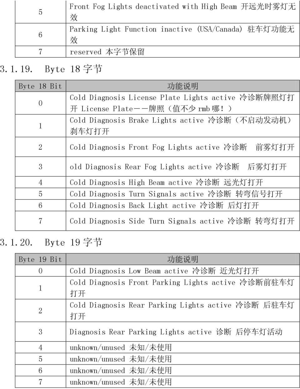 ) Cold Diagnosis Brake Lights active 冷 诊 断 ( 不 启 动 发 动 机 ) 刹 车 灯 打 开 2 Cold Diagnosis Front Fog Lights active 冷 诊 断 前 雾 灯 打 开 3 old Diagnosis Rear Fog Lights active 冷 诊 断 后 雾 灯 打 开 4 Cold Diagnosis