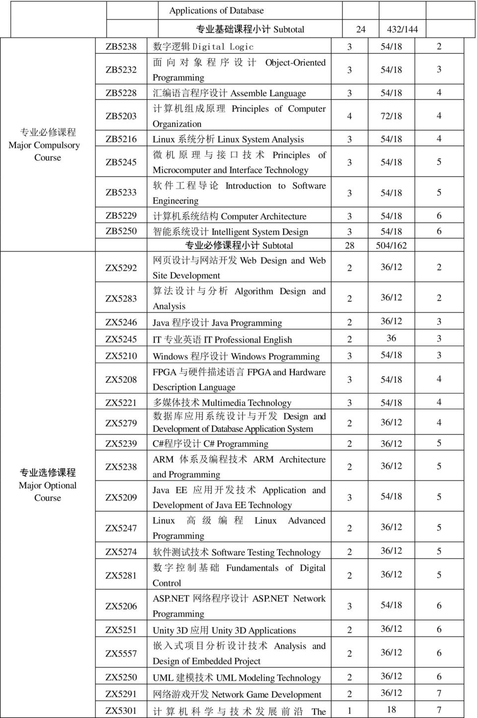 Microcomputer and Interface Technology 3 54/18 5 ZB5233 软 件 工 程 导 论 Introduction to Software Engineering 3 54/18 5 ZB5229 计 算 机 系 统 结 构 Computer Architecture 3 54/18 6 ZB5250 智 能 系 统 设 计 Intelligent