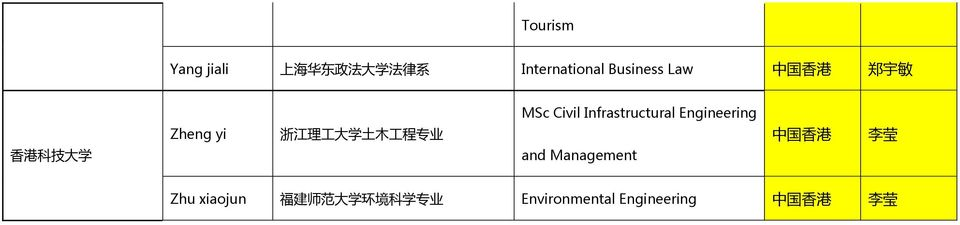 Civil Infrastructural Engineering and Management 中 国 香 港 李 莹 Zhu