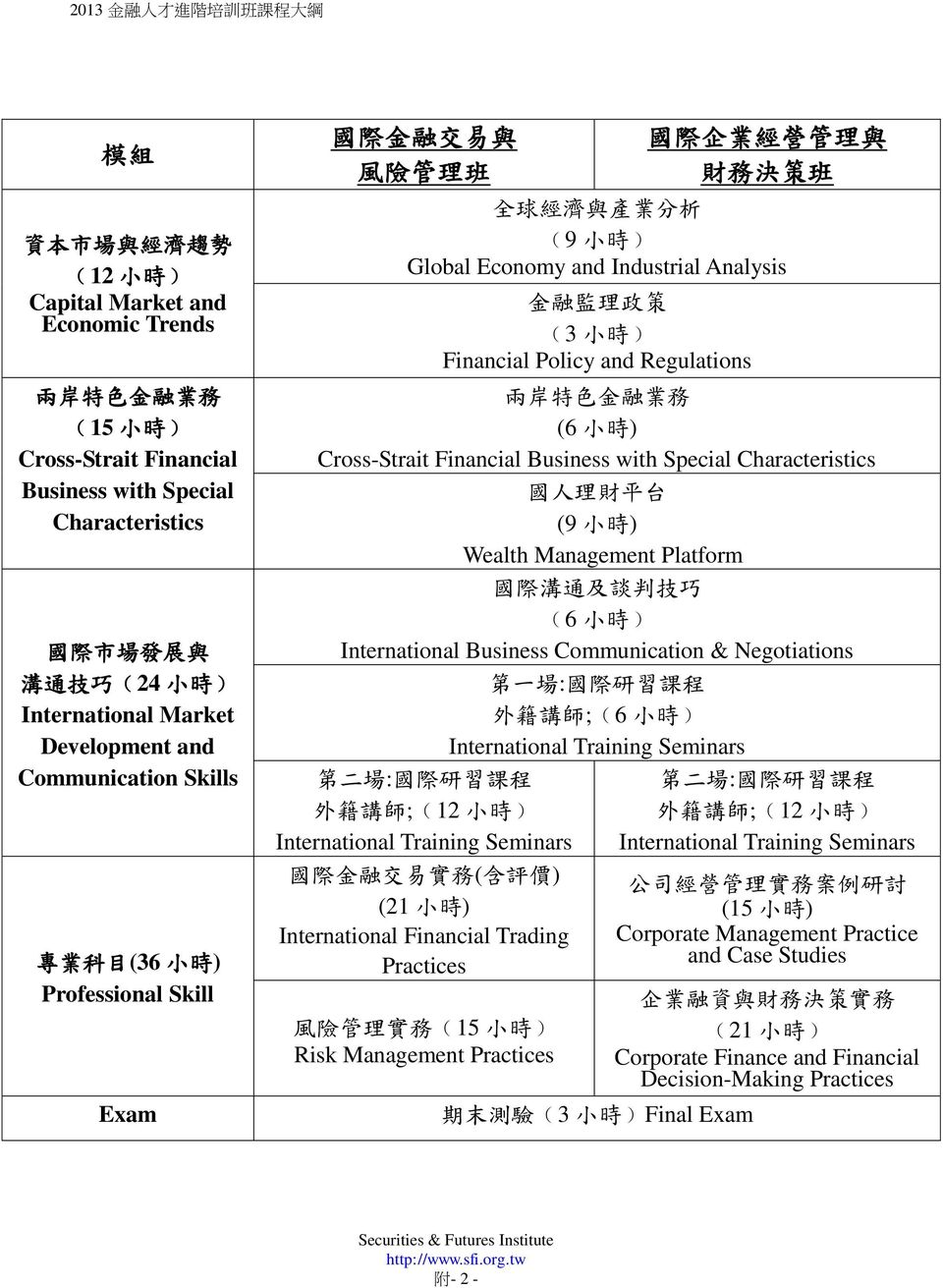Analysis 金 融 監 理 政 策 (3 小 時 ) Financial Policy and Regulations 兩 岸 特 色 金 融 業 務 (6 小 時 ) Cross-Strait Financial Business with Special Characteristics 國 人 理 財 平 台 (9 小 時 ) Wealth Management Platform 國
