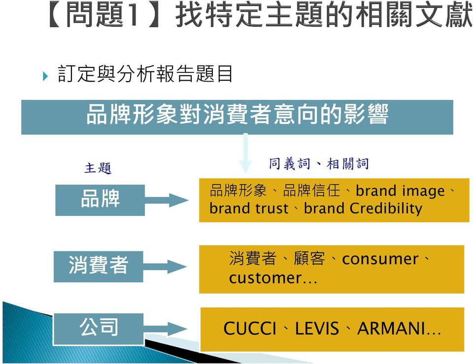 image brand trust brand Credibility 消 費 者 公