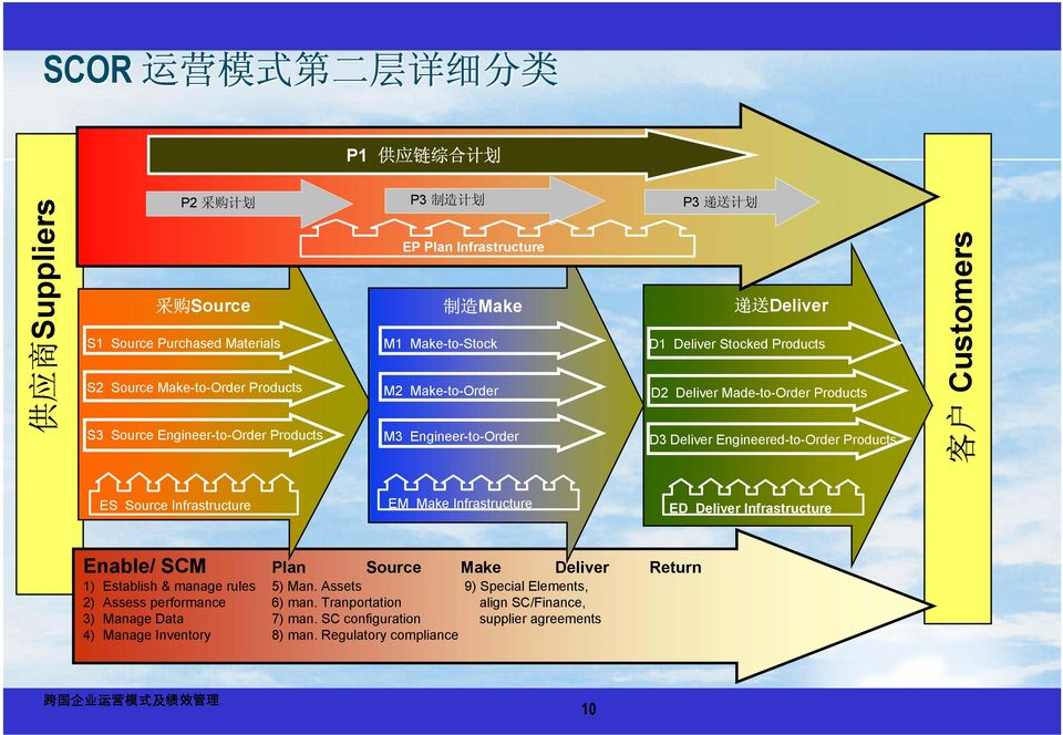 Engineer-to-Order D3 Deliver Engineered-to-Order Products 客 户 Customers ES Source Infrastructure EM Make Infrastructure ED Deliver Infrastructure Enable/ SCM Plan Source Make Deliver Return 1)