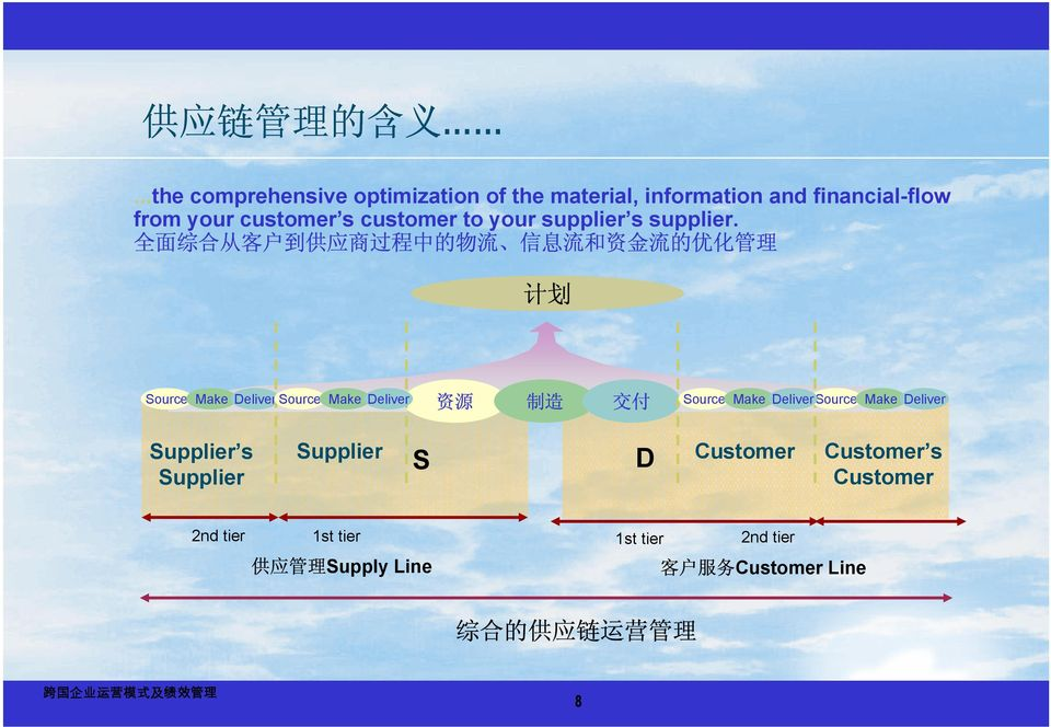 your supplier s supplier.