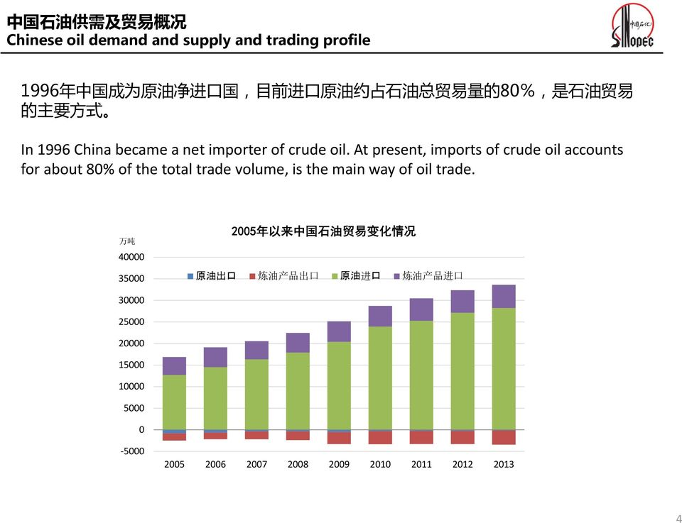 At present, imports of crude oil accounts for about 80% of the total trade volume, is the main way of oil trade.