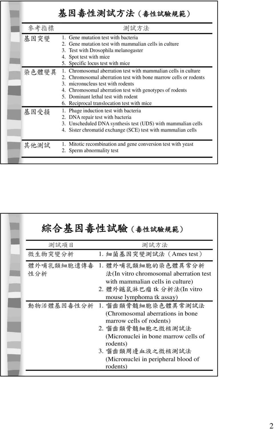 micronucleus test with rodents 4. Chromosomal aberration test with genotypes of rodents 5. Dominant lethal test with rodent 基 因 受 損 6. Reciprocal translocation test with mice 1.