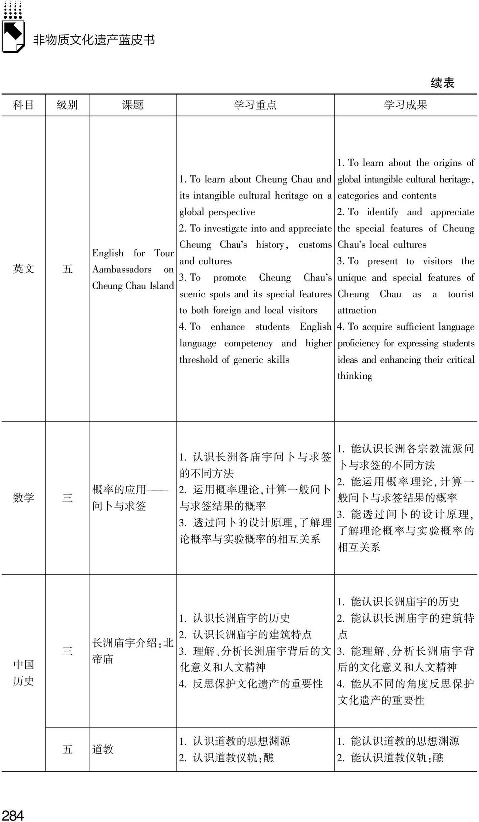 English for Tour and cultures 3 To present to visitors the Aambassadors on 3 To promote Cheung Chau s unique and special features of Cheung Chau Island scenic spots and its special features Cheung