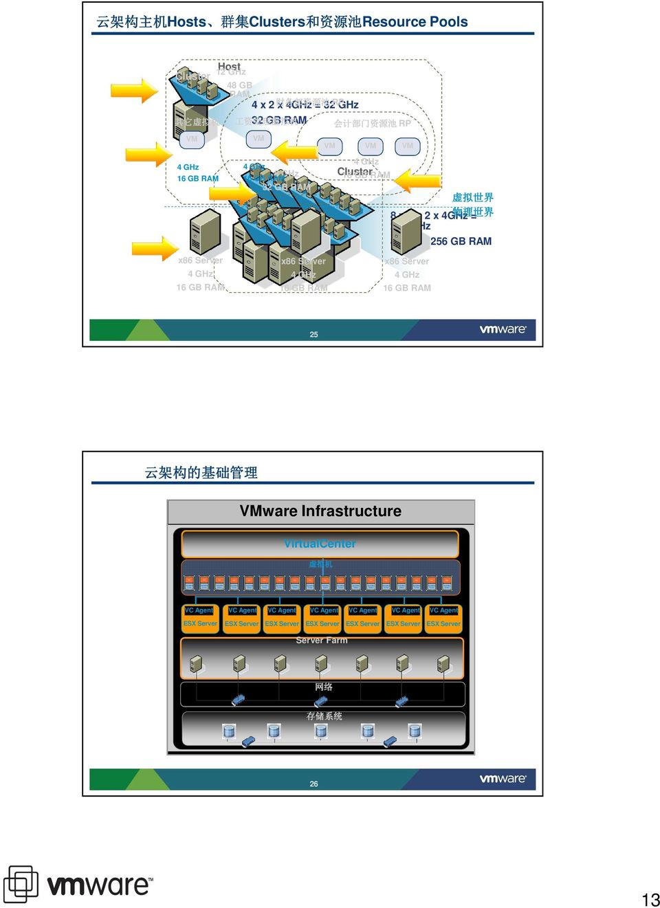 GB RAM x86 Server 4 GHz 16 GB RAM x86 Server 4 GHz 16 GB RAM x86 Server 4 GHz 16 GB RAM 25 云 架 构 的 基 础 管 理 VMware Infrastructure VirtualCenter 虚 拟 机 VC Agent