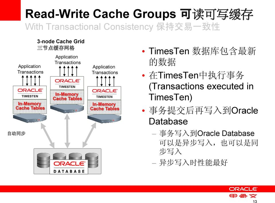 Transactions In-Memory Cache Tables TimesTen 数 据 库 包 含 最 新 的 数 据 在 TimesTen 中 执 行 事 务 (Transactions executed in