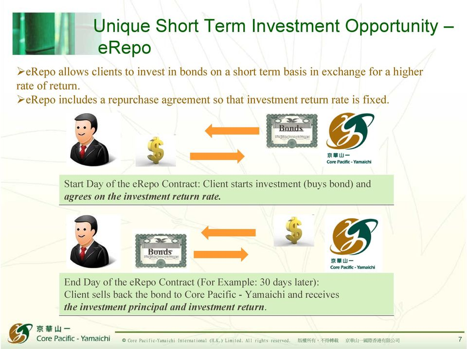 Bonds Start Day of the erepo Contract: Client starts investment (buys bond) and agrees on the investment return rate.