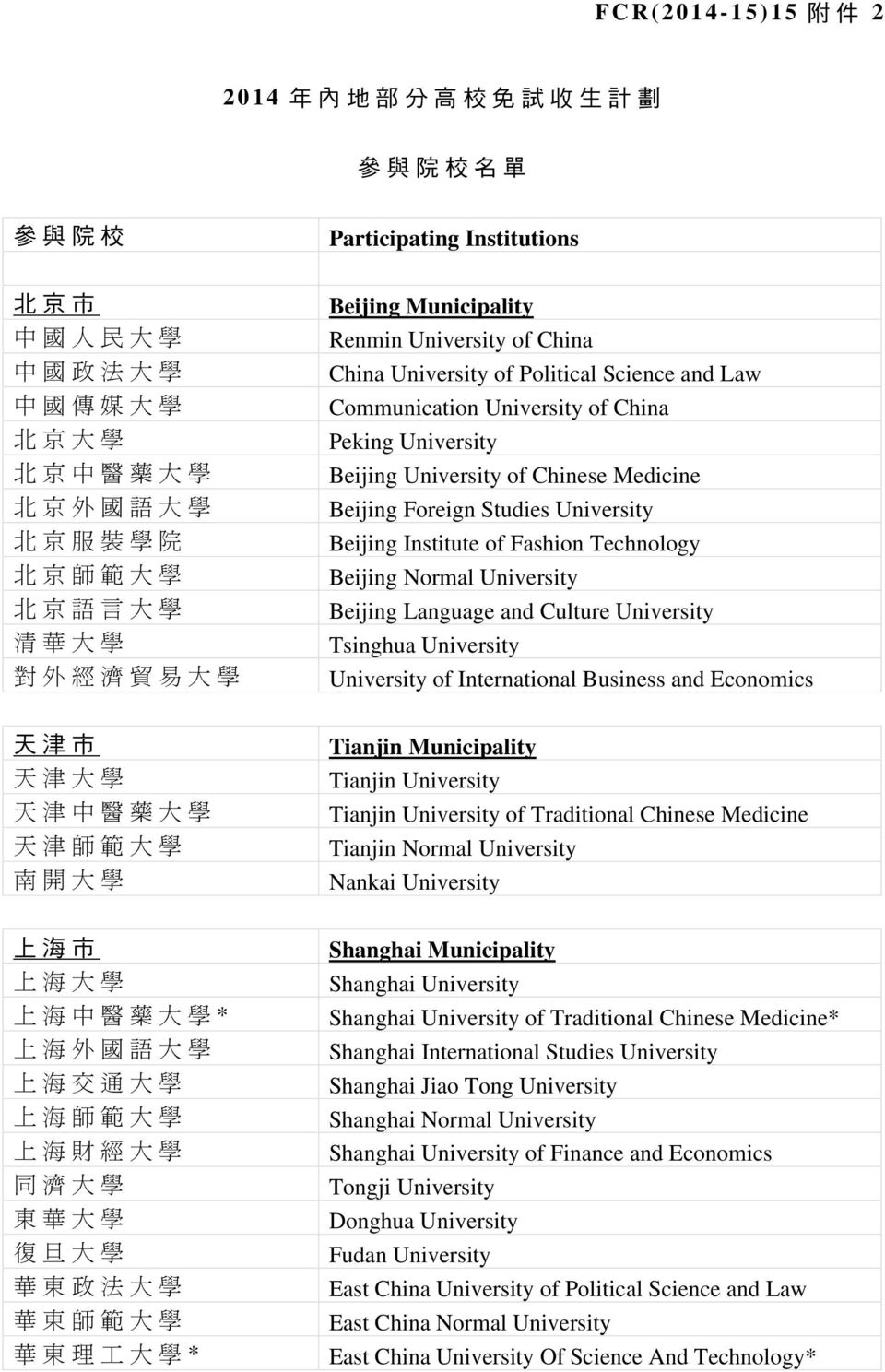 Medicine Beijing Foreign Studies University Beijing Institute of Fashion Technology Beijing Normal University Beijing Language and Culture University Tsinghua University University of International