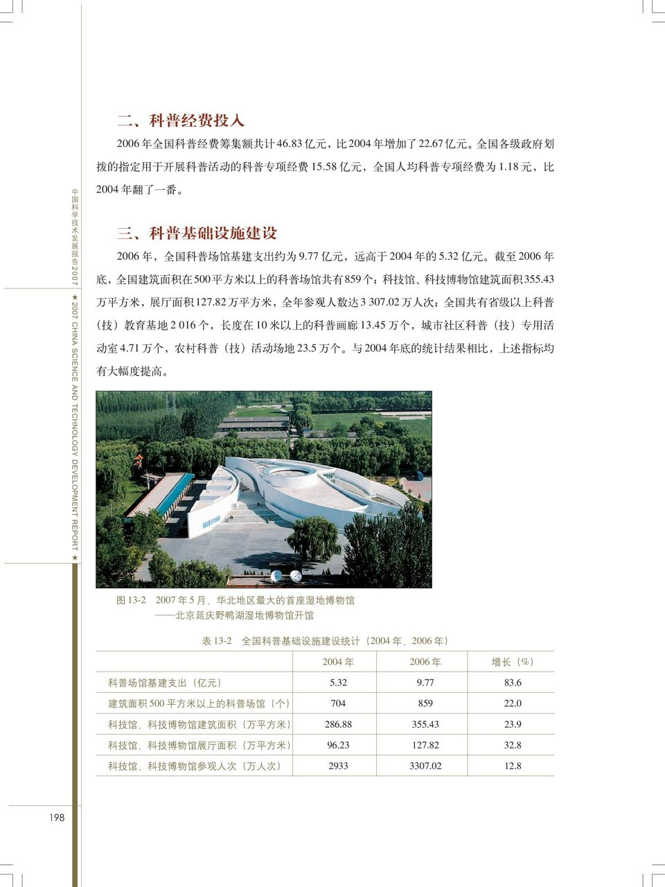 43 2007 CHINA SCIENCE AND TECHNOLOGY DEVELOPMENT REPORT 127.82 3 307.