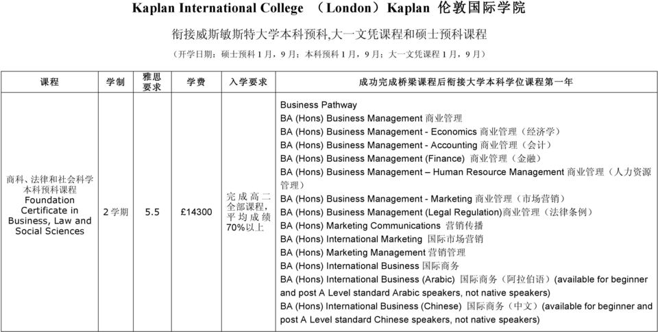 5 14300 70% 以 上 Business Pathway BA (Hons) Business Management 商 业 管 理 BA (Hons) Business Management - Economics 商 业 管 理 ( 经 济 学 ) BA (Hons) Business Management - Accounting 商 业 管 理 ( 会 计 ) BA (Hons)