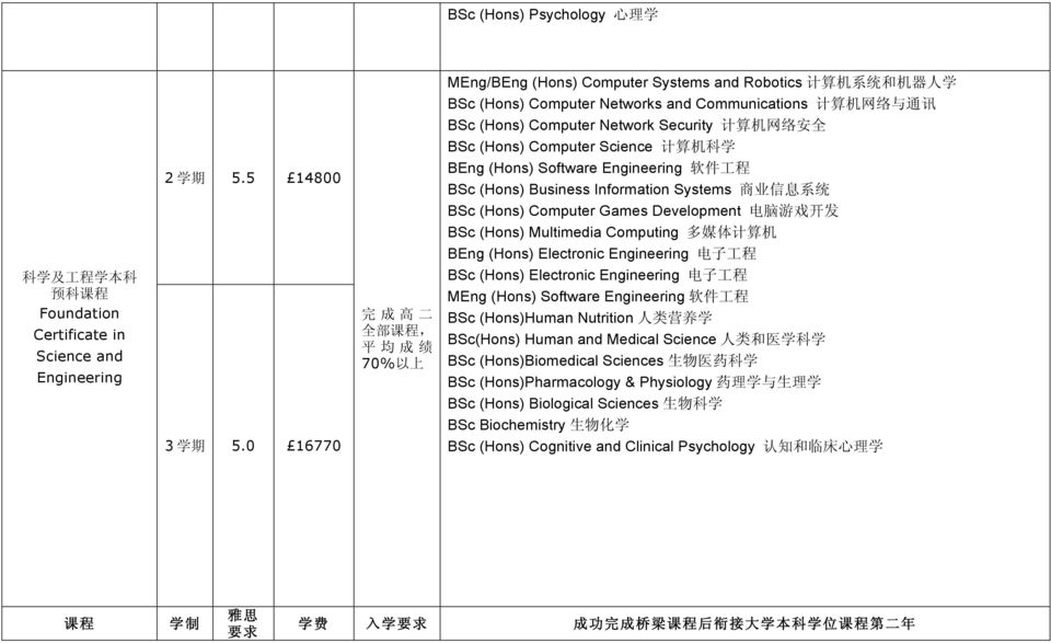 BSc (Hons) Computer Science 计 算 机 科 学 BEng (Hons) Software Engineering 软 件 工 程 BSc (Hons) Business Information Systems 商 业 信 息 系 统 BSc (Hons) Computer Games Development 电 脑 游 戏 开 发 BSc (Hons)
