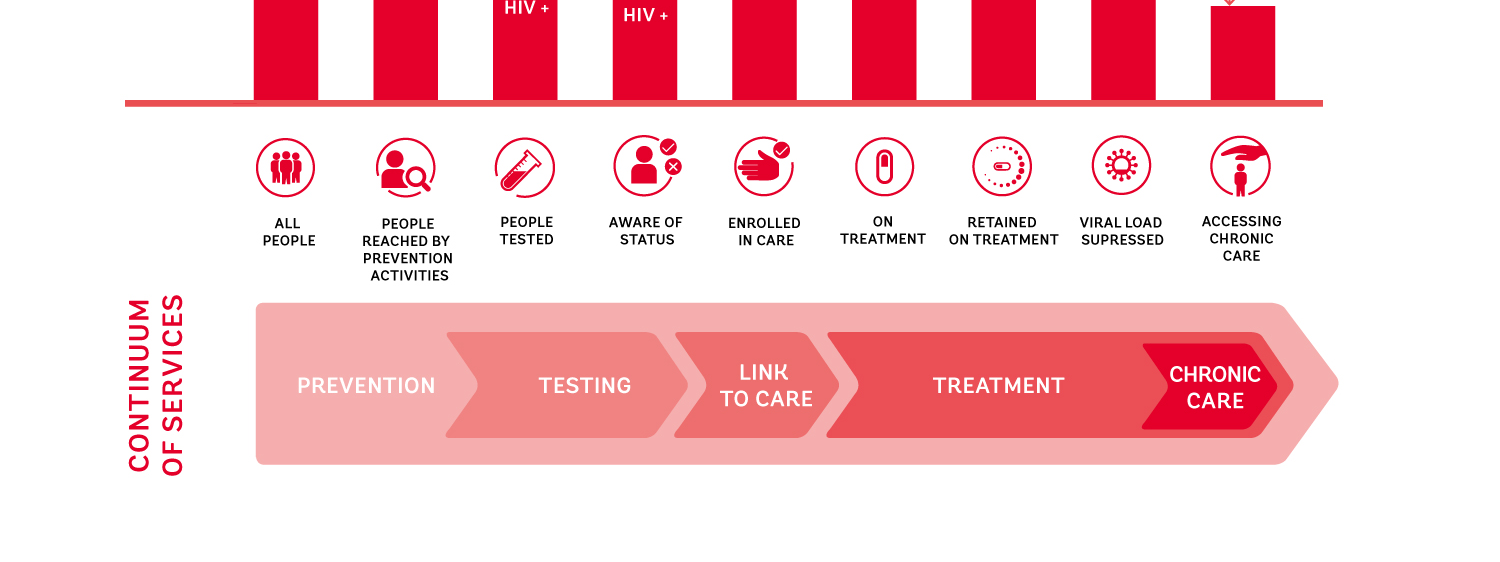 Figure 5. The continuum of HIV services and retention cascade 2.