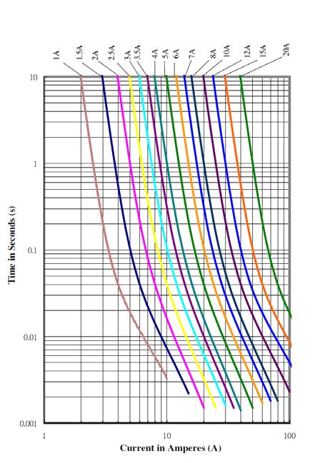 Temperature Rerating Curve Average Time Current Curves 10 110 100 90 80 70 60-60 -40-0 0 0 40 60 80 100 10 140-76 -40-4 3 68 104 Note: 1.