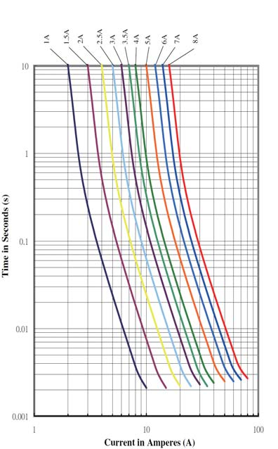 Temperature Rerating Curve Average Time Current Curves CQ 06LT Series Clear Time Curves 10 110 100 90 80 70 60-60 -40-0 0 0 40 60 80 100 10 140-76 -40-4 3 68 104 Note: 1.