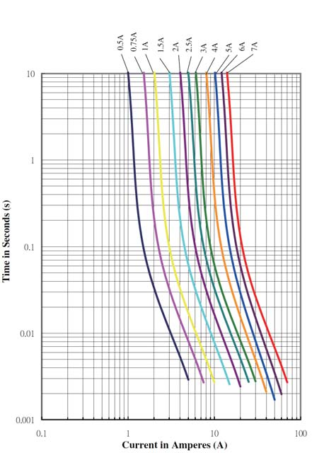 Temperature Rerating Curve Average Time Current Curves
