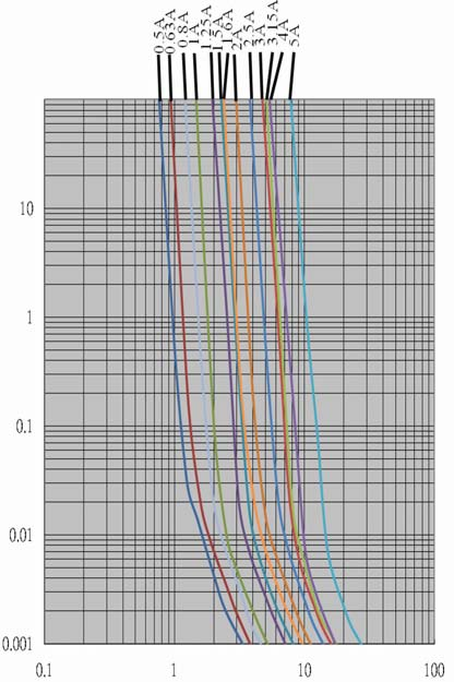 Temperature Rerating Curve Average Time Current Curves Time in Seconds (s) Current in Amperes (A) Soldering Parameters Reflow profile : (solder : Sn96.5 / Ag3 / Cu0.