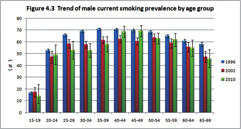 Global Adult Tobacco Survey (GATS) China 2010 Country Report Sources: Data in figures 4.3 and 4.