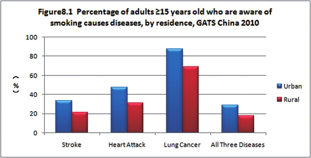 Global Adult Tobacco Survey (GATS) China 2010 Country Report Awareness of the health hazards posed by smoking was also closely correlated with education.