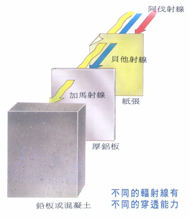 Lead or thick concrete 18 衰減 (Attenuation)