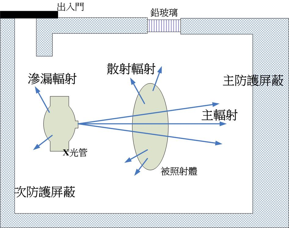 典型醫用 X 光機照射室示意圖 (Typical Medical X-ray Irradiation Room) 25