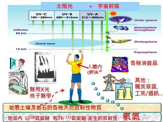 38 1.6 生活中的游離輻射 (Ionizing Radiation Sources