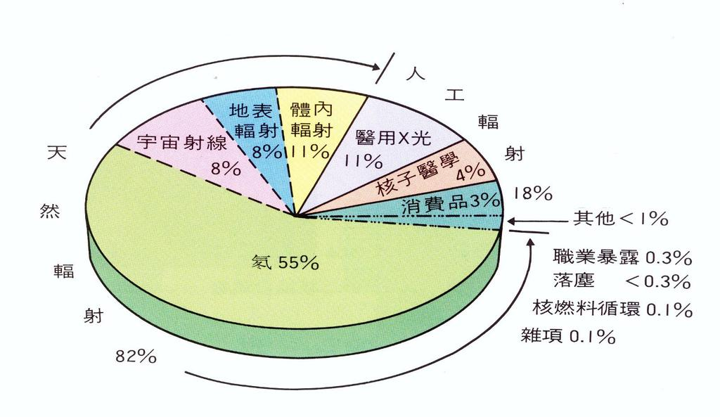 一般民眾接受天然與人造輻射來源分佈圖 The distribution of the averaged annual radiation dose from natural and man-made ionizing