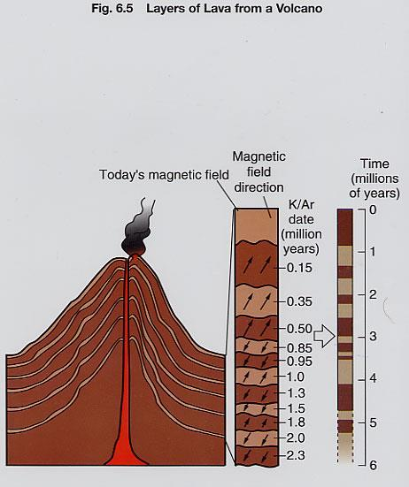 Magnetic Stratigraphy from