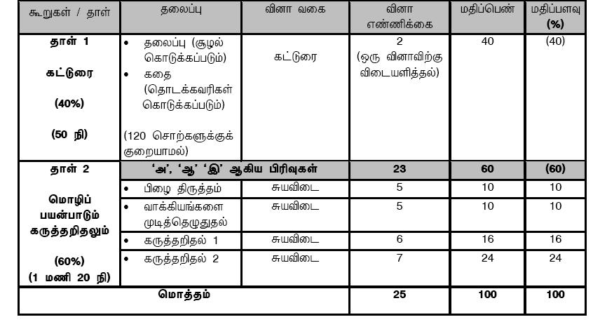 Annex P5 HTL HIGHER TAMIL CONTINUAL
