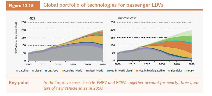 By 2050 the world will need to shift to selling mainly near-zero emissions vehicles (plug-ins, or PEVs) 在 2050 年前全球新车市场要转型成接近零排放 ( 插电式和纯电动 ) Fuel Cell Electric (FCEV)