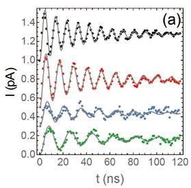 DEPHASING DUE TO NUCLEAR SPINS IN LARGE-AMPLITUDE EDSR Electric manipulation of spins in quantum dots can be achieved using Electric Dipole Spin Resonance (EDSR).