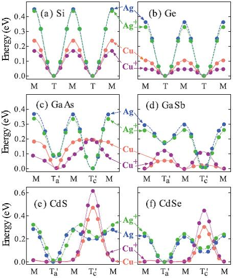 ORIGIN OF THE PUZZLING DIFFUSION BEHAVIORS OF CU AND AG IN SEMICONDUCTORS ARE UNRAVELED Atomic diffusion is one of the critical factors in determining the performance and stability of semiconductor