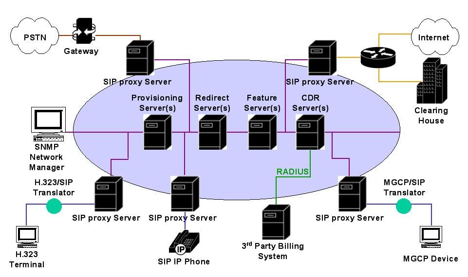SIP based IP Telephony System Feature Server: Provide
